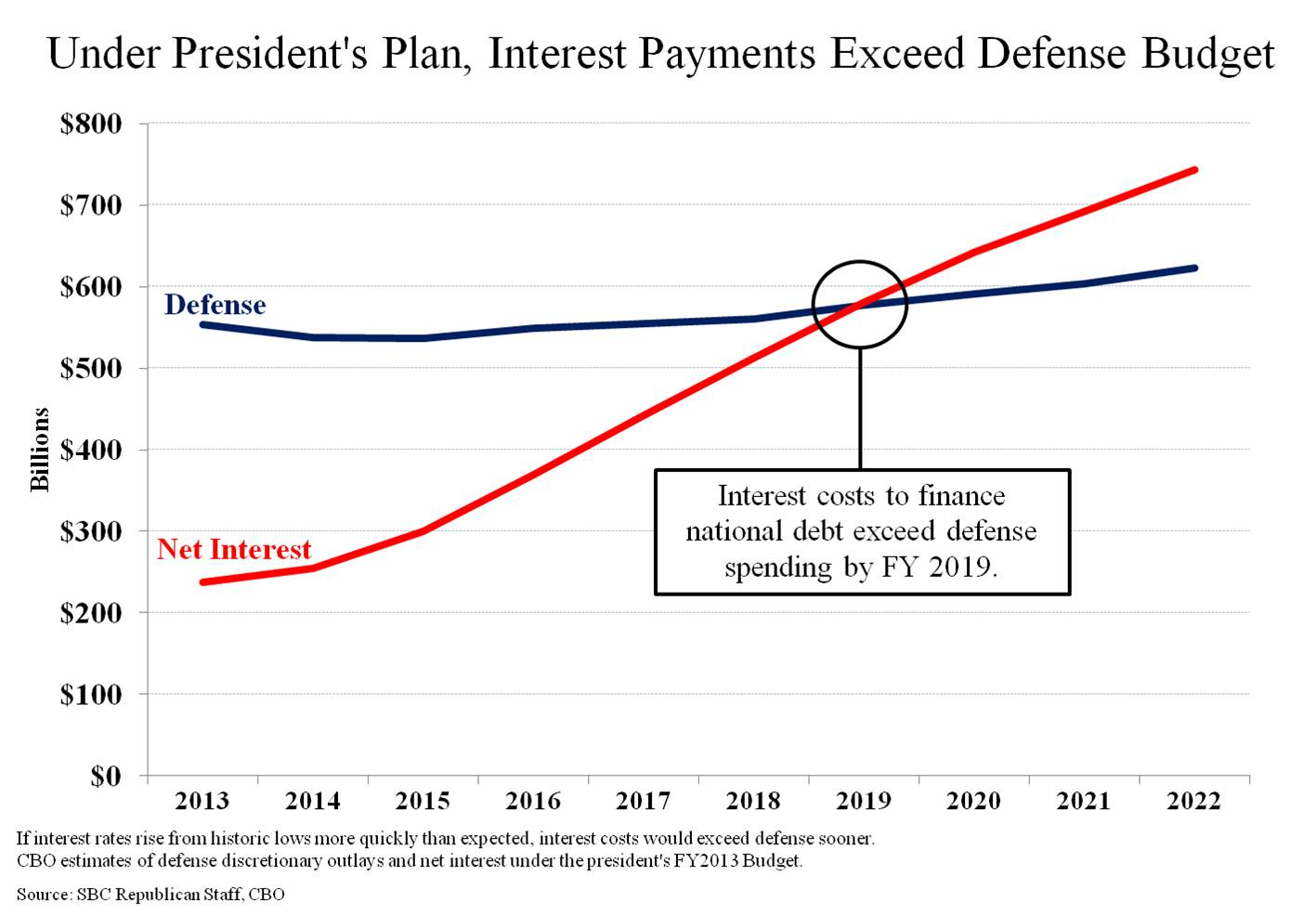 Obama s Budget   Interest Payments Will Exceed Defense Budget  in 2019